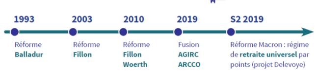 Réforme des retraites - Réformes régulières depuis 20 ans